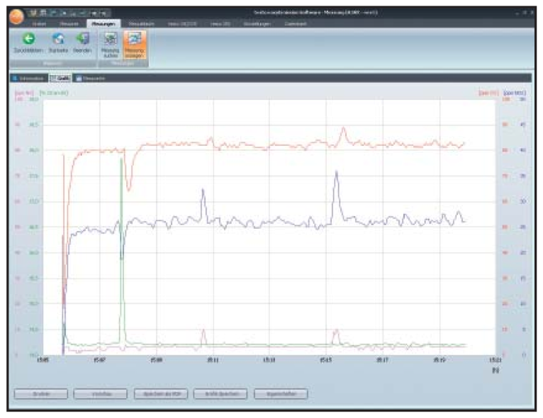 Testo 340 Easy Emission Software Graph